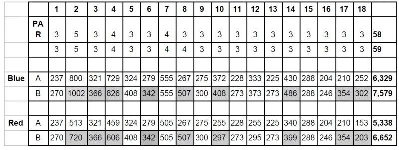 Lawson Disc Golf Scorecard